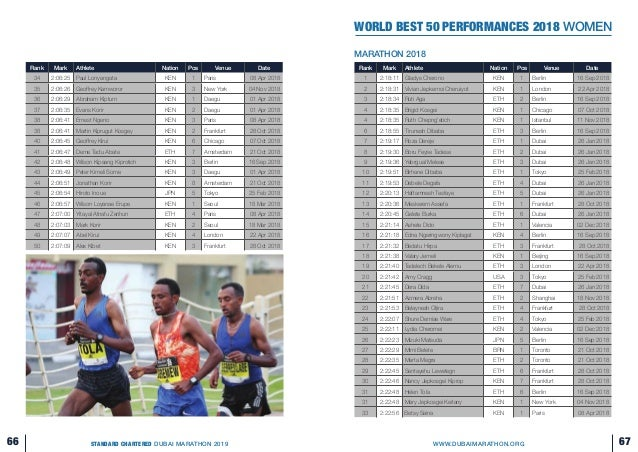 Dubai marathon-2019-guide
