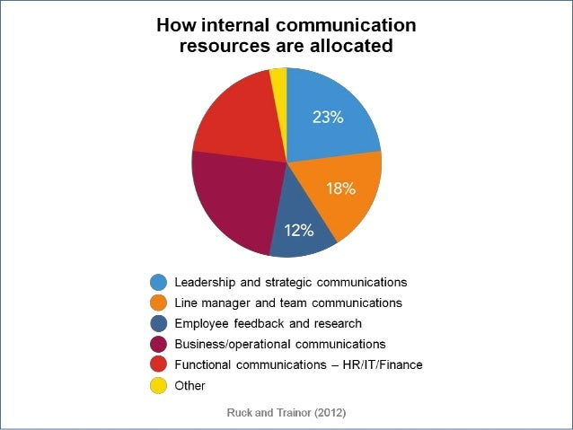 what makes an effective internal communication function ic conferenc