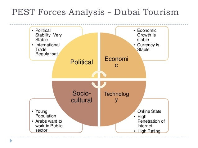 Factors Affecting Demand in The Tourism Sector