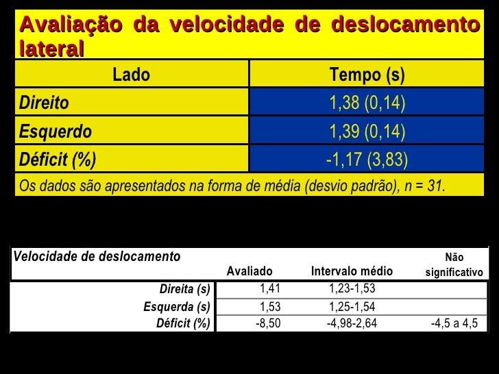 Avaliação da velocidade de deslocamento lateral Lado Tempo (s) Direito 1,38 (0,14) Esquerdo 1,39 (0,14) Déficit (%) -1,17 ...