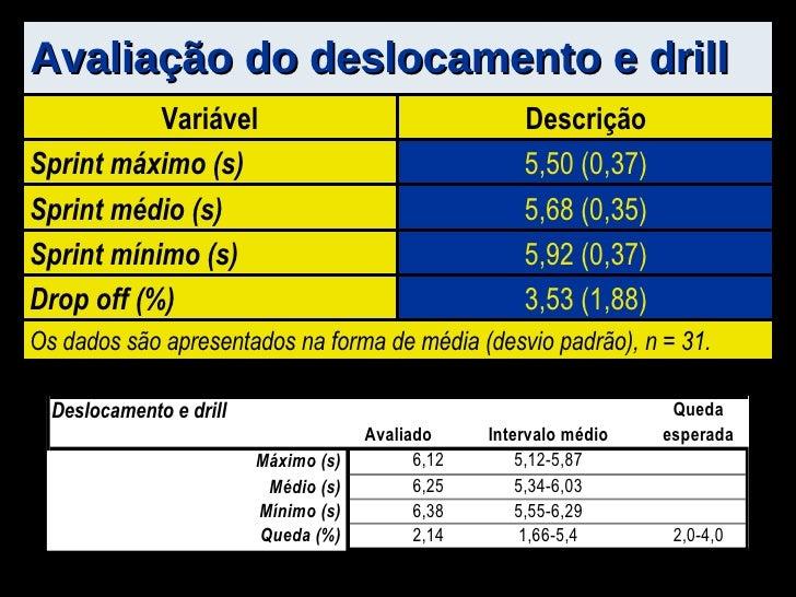 Avaliação do deslocamento e drill Variável Descrição Sprint máximo (s) 5,50 (0,37) Sprint médio (s) 5,68 (0,35) Sprint mín...