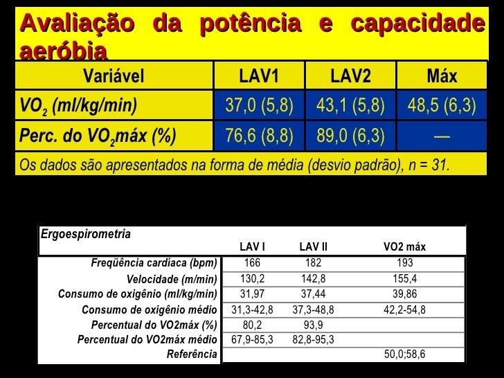 Avaliação da potência e capacidade aeróbia Variável LAV1 LAV2 Máx VO 2  (ml/kg/min) 37,0 (5,8) 43,1 (5,8) 48,5 (6,3) Perc....
