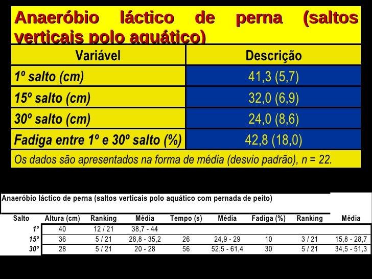 Anaeróbio láctico de perna (saltos verticais polo aquático) Variável Descrição 1º salto (cm) 41,3 (5,7) 15º salto (cm) 32,...
