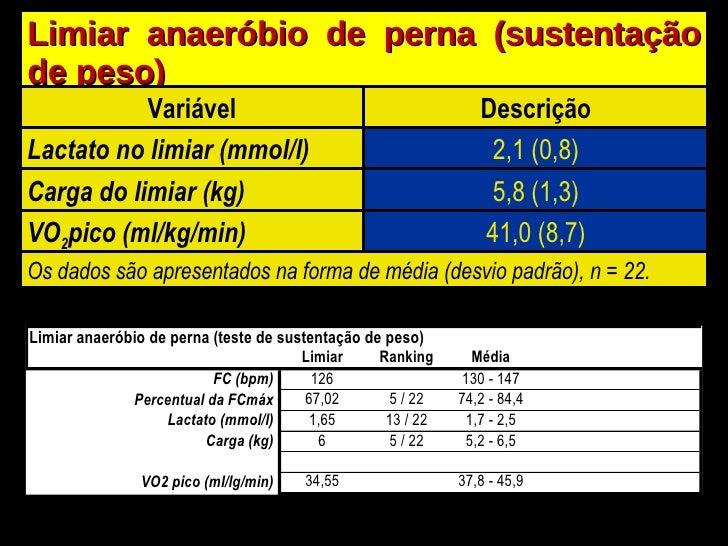 Limiar anaeróbio de perna (sustentação de peso) Variável Descrição Lactato no limiar (mmol/l) 2,1 (0,8) Carga do limiar (k...