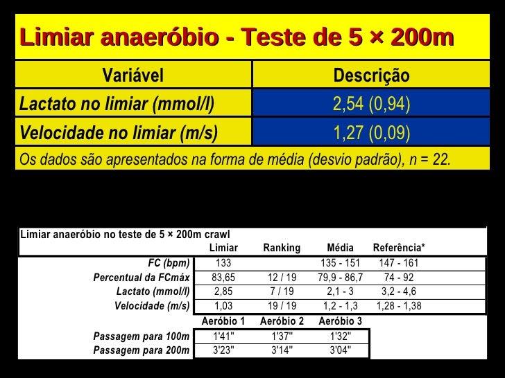 Limiar anaeróbio - Teste de 5  × 200m Variável Descrição Lactato no limiar (mmol/l) 2,54 (0,94) Velocidade no limiar (m/s)...
