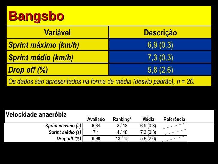 Bangsbo Variável Descrição Sprint máximo (km/h) 6,9 (0,3) Sprint médio (km/h) 7,3 (0,3) Drop off (%) 5,8 (2,6) Os dados sã...