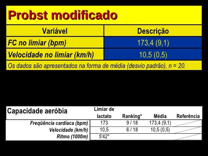 Probst modificado Variável Descrição FC no limiar (bpm) 173,4 (9,1) Velocidade no limiar (km/h) 10,5 (0,5) Os dados são ap...