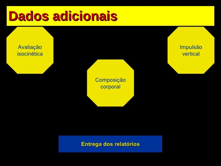 Dados adicionais Avaliação isocinética Impulsão vertical Composição corporal Entrega dos relatórios