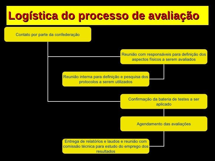 Logística do processo de avaliação Contato por parte da confederação Reunião com responsáveis para definição dos aspectos ...