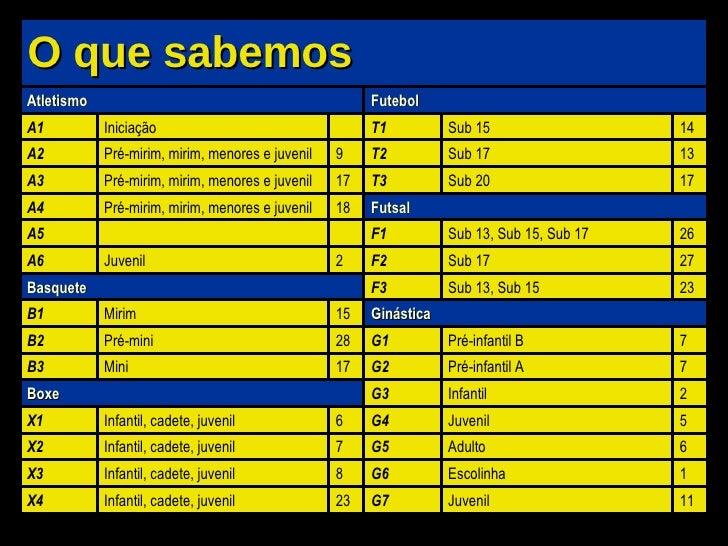 O que sabemos Atletismo A1 Iniciação A2 Pré-mirim, mirim, menores e juvenil 9 A3 Pré-mirim, mirim, menores e juvenil 17 A4...