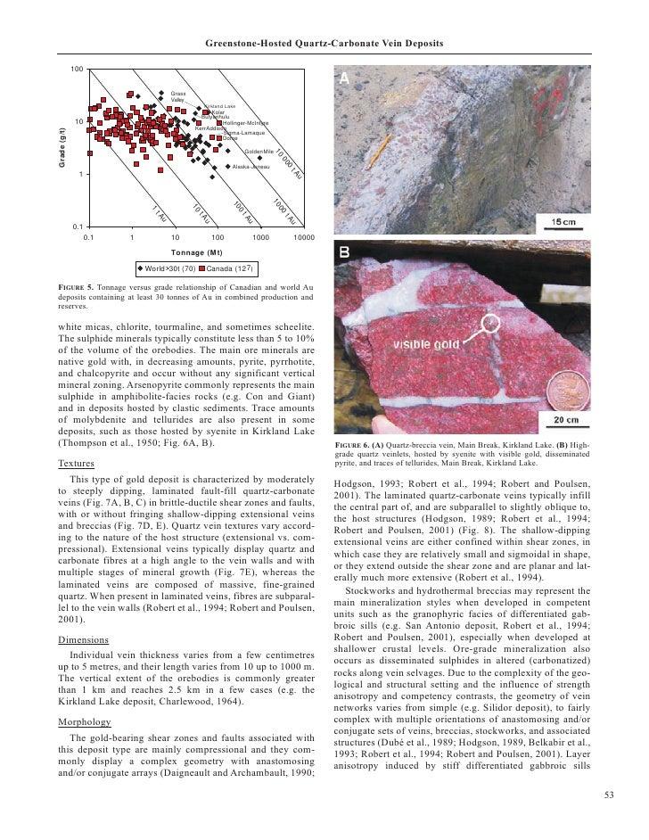 Greenstone-Hosted Quartz-Carbonate Vein Deposits                100                                          Grass        ...
