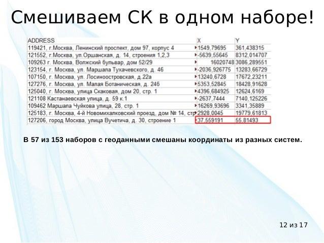 12 из 17 Смешиваем СК в одном наборе! В 57 из 153 наборов с геоданными смешаны координаты из разных систем.