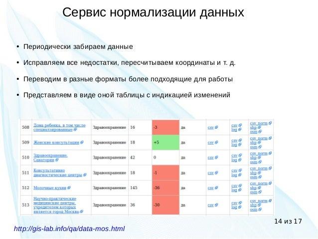14 из 17 Сервис нормализации данных ● Периодически забираем данные ● Исправляем все недостатки, пересчитываем координаты и...