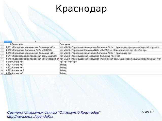 "5 из 17 Краснодар Система открытых данных ""Открытый Краснодар"" http://www.krd.ru/opendaKta"
