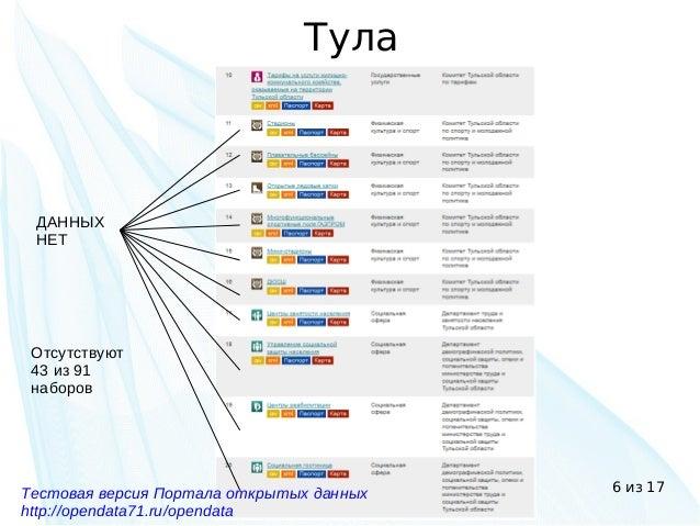 6 из 17 Тула ДАННЫХ НЕТ Отсутствуют 43 из 91 наборов Тестовая версия Портала открытых данных http://opendata71.ru/opendata