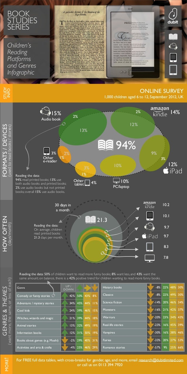 HOWOFTEN (days/month) FORMATS/DEVICES (usedtoreadbooks/stories) ONLINE SURVEY 1,000 children aged 6 to 12, September 2012,...