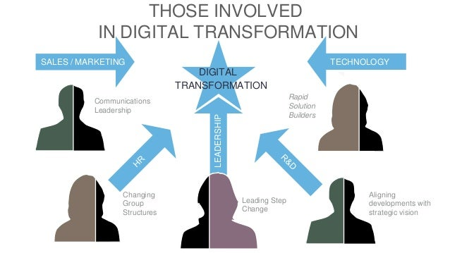 Digital Transformation 1-Hour Course Overview Ibec - Dublin