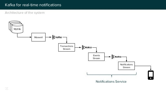 Kafka used at scale to deliver real-time notifications