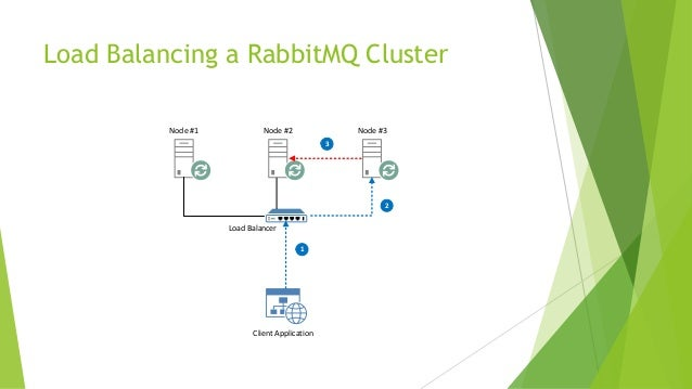 Beginning Microservices with  NET & RabbitMQ