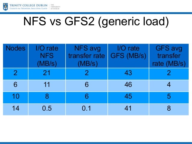 Filesystem Comparison: NFS vs GFS2 vs OCFS2