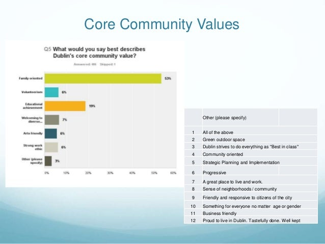 Core Community Values Other (please specify) 1 All of the above 2 Green outdoor space 3 Dublin strives to do everything as...