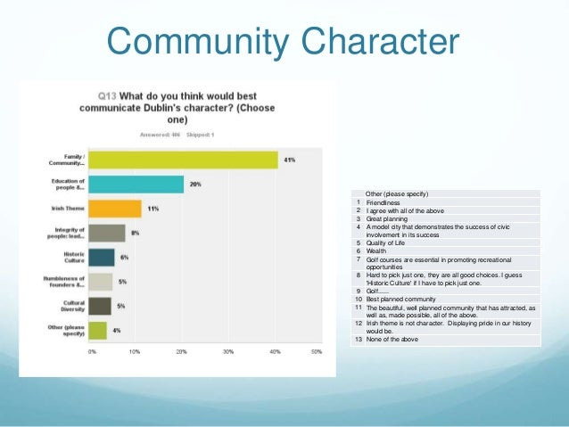 Community Character Other (please specify) 1 Friendliness 2 I agree with all of the above 3 Great planning 4 A model city ...