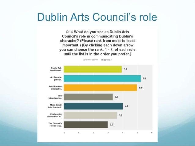 Dublin Arts Council's role