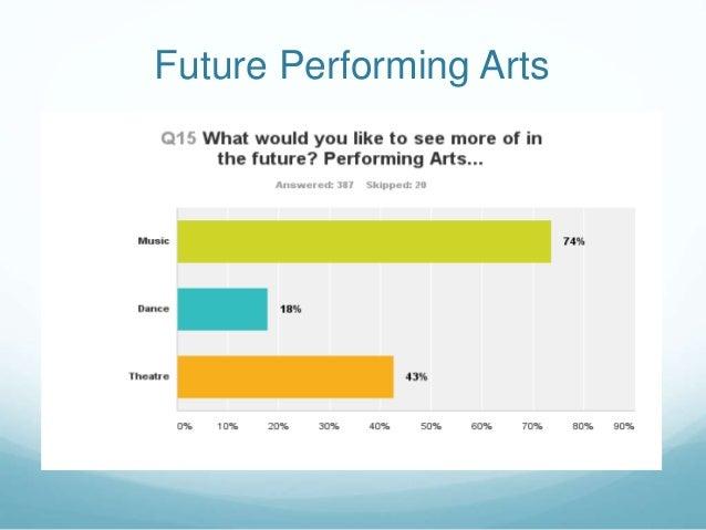 Future Performing Arts