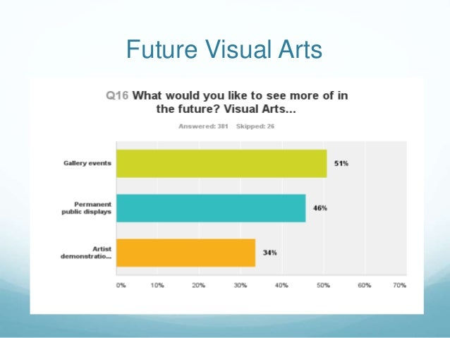 Future Visual Arts