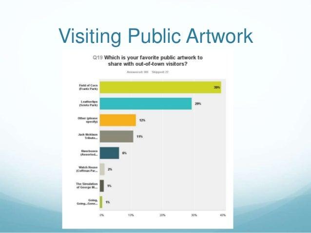 Visiting Public Artwork