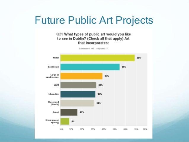Future Public Art Projects