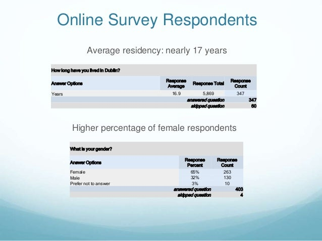 How long have you lived in Dublin? Answer Options Response Average Response Total Response Count Years 16.9 5,869 347 answ...