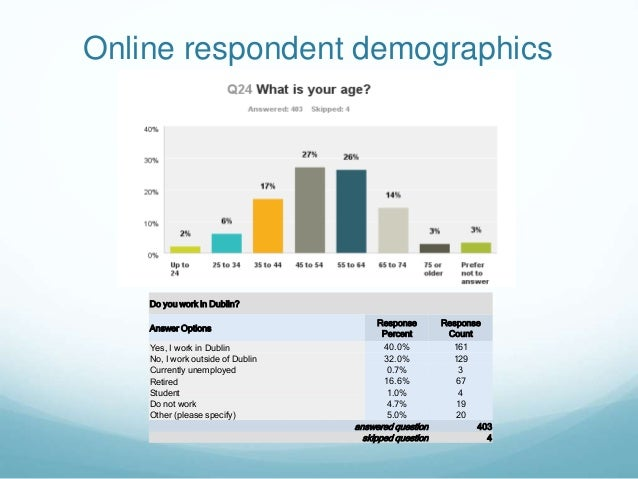 Online respondent demographics Do you work in Dublin? Answer Options Response Percent Response Count Yes, I work in Dublin...