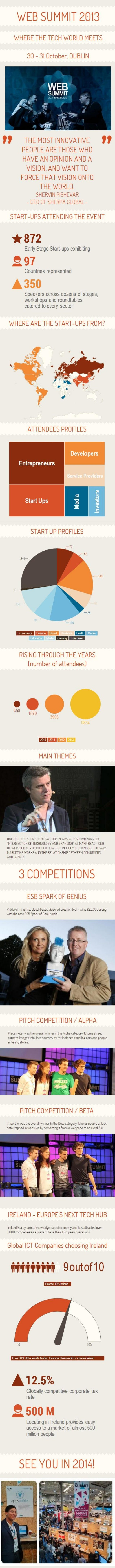 Dublin Web Summit 2013