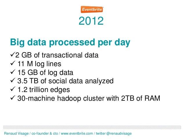 2012   Big data processed per day   2 GB of transactional data    11 M log lines    15 GB of log data    3.5 TB of soc...