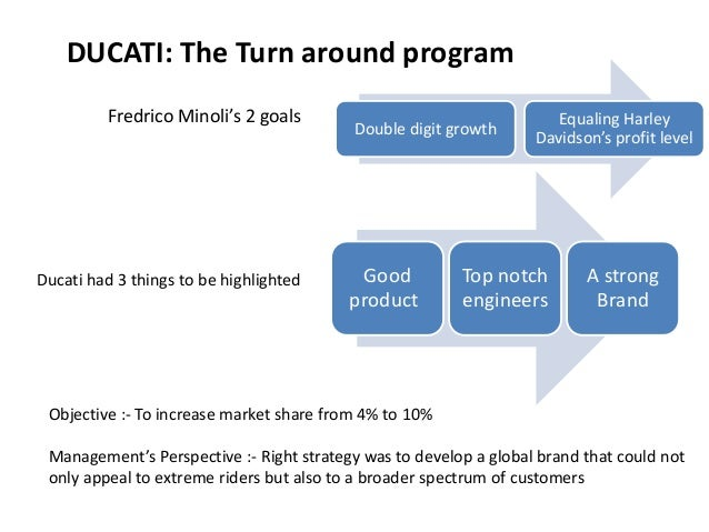 ducati case study swot analysis