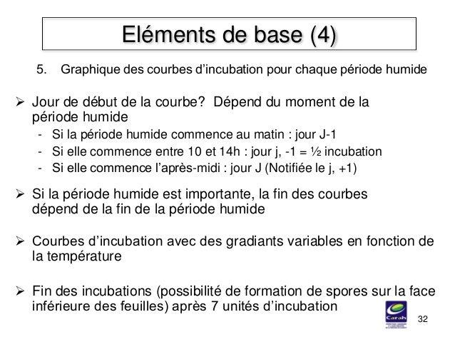 32 Eléments de base (4) 5. Graphique des courbes d'incubation pour chaque période humide  Jour de début de la courbe? Dép...