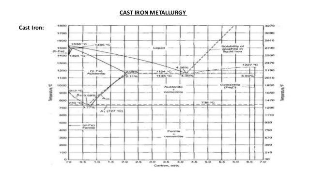 Cast iron & Ductile iron foundry practice Slide 2