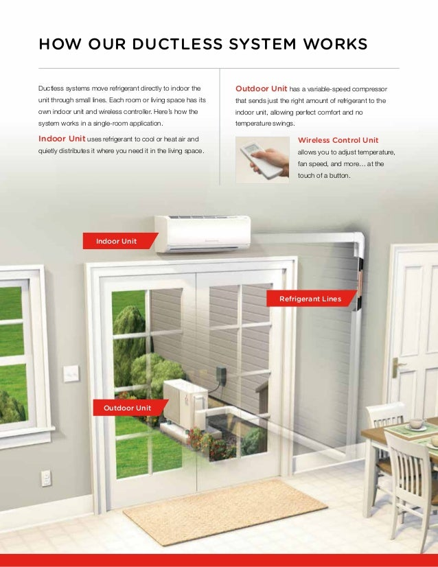 ... 12. HOW OUR DUCTLESS SYSTEM WORKS Ductless Systems ...