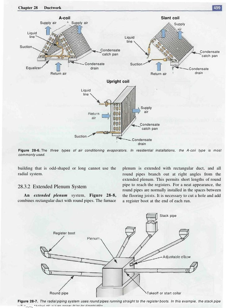Chapter 28       Ductwork                              A-coil                                                         Slan...