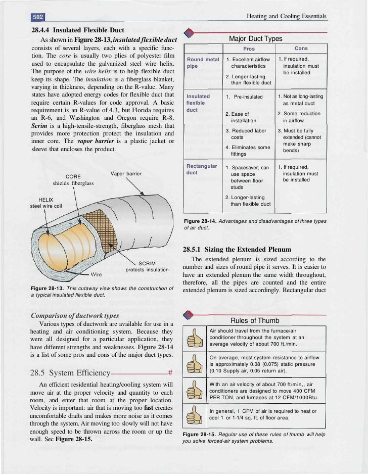 Heating and Cooling Essentials  28.4.4 Insulated Flexible Duct    As shown in Figure 28-13, insulated flexible duct       ...