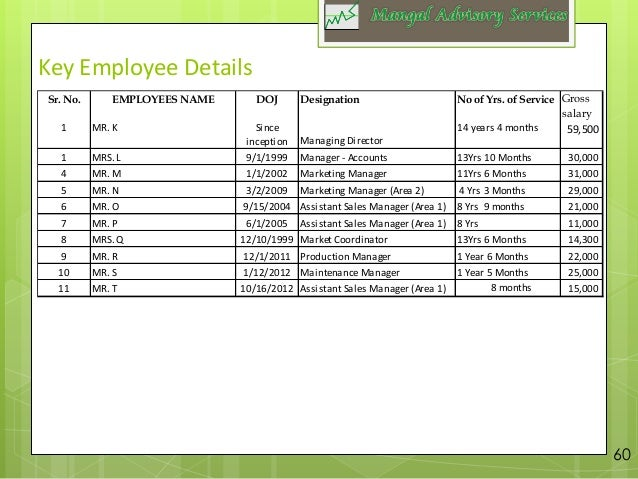 Employee Report Sample Best Form Templates Word Images Office