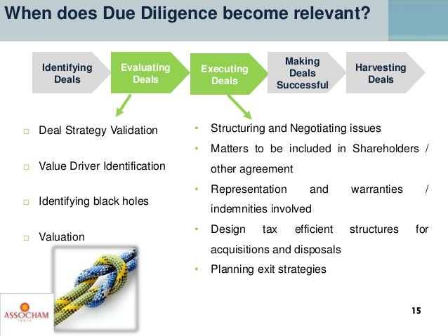  Deal Strategy Validation  Value Driver Identification  Identifying black holes  Valuation Identifying Deals Evaluatin...