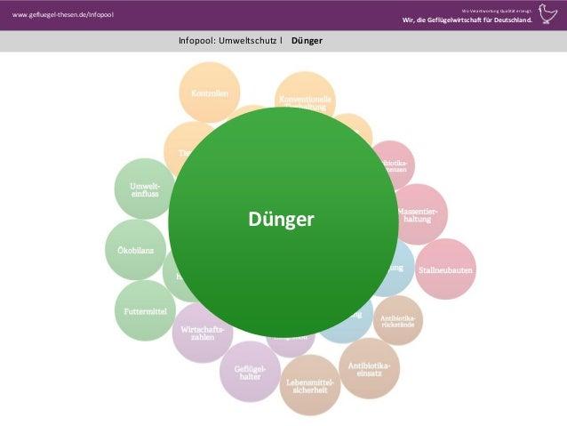 www.gefluegel-thesen.de/Infopool Wo Verantwortung Qualität erzeugt. Wir, die Geflügelwirtschaft für Deutschland. Infopool:...