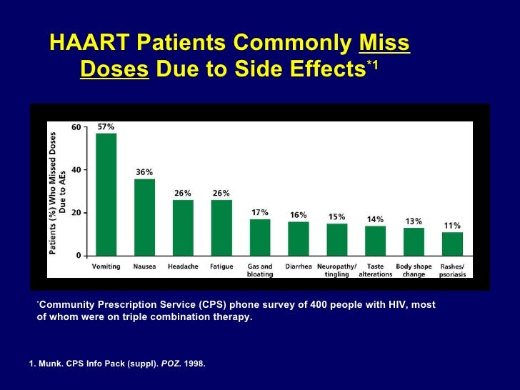 HAART Patients Commonly  Miss Doses  Due to Side Effects *1 1. Munk. CPS Info Pack (suppl).  POZ . 1998. * Community Presc...