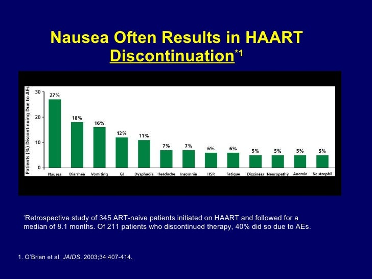 Nausea Often Results in HAART  Discontinuation *1 * Retrospective study of 345 ART-naive patients initiated on HAART and f...