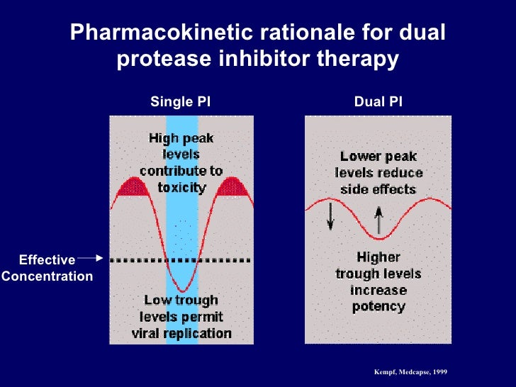 Pharmacokinetic rationale for dual protease inhibitor therapy Effective Concentration Single PI Dual PI Kempf, Medcapse, 1...