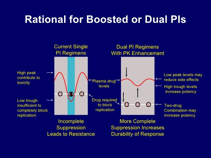 Rational for Boosted or Dual PIs Incomplete Suppression Leads to Resistance More Complete Suppression Increases  Durabilit...
