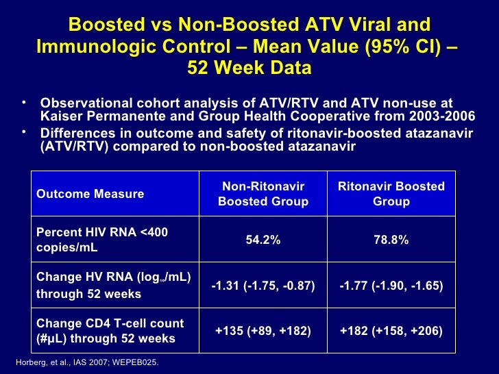 Boosted vs Non-Boosted ATV Viral and Immunologic Control – Mean Value (95% CI) –  52 Week Data Horberg, et al., IAS 2007; ...