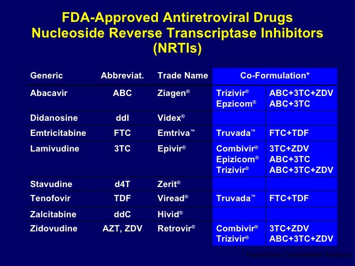 FDA-Approved Antiretroviral Drugs Nucleoside Reverse Transcriptase Inhibitors (NRTIs) * Fixed-Dose Combination Products 3T...